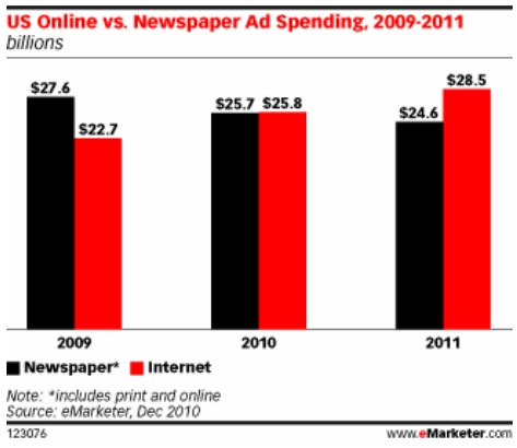 emarketer ad spending graph